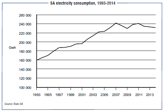 The Rise And Fall Of Eskom Irr News Amp Analysis