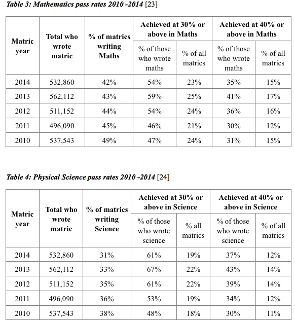 2015 matric results: What to look out for - EE - POLITICS