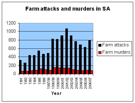 Farm killings in South Africa - DOCUMENTS | Politicsweb