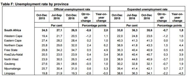 Unemployment rate up 2% to 26,5% year-on-year - StatsSA