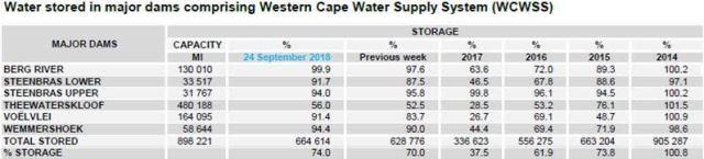 Dam levels reach 74% - Cape Town - POLITICS | Politicsweb