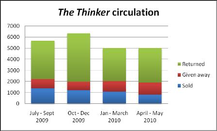 the thinker s circulation shrinks moneyweb. Black Bedroom Furniture Sets. Home Design Ideas