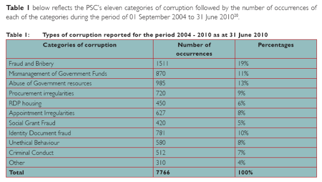 On corruption in the Public Service - PSC - DOCUMENTS