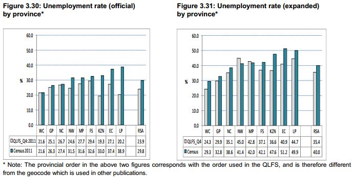 thesis on unemployment in south africa