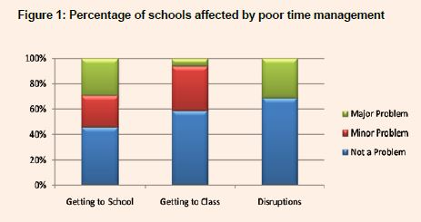 schools performance is affected by the Poverty does not affect a school's performance as significantly as having students with risk factors associated with poverty, a recent penn study found the study co-authored by graduate school of education professor john fantuzzo found that having enrolled students with risk factors, including.