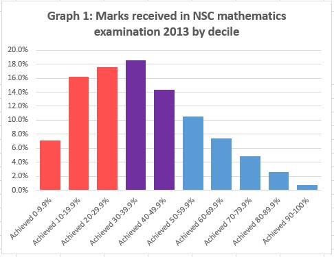 Maths and matric - OPINION | Politicsweb