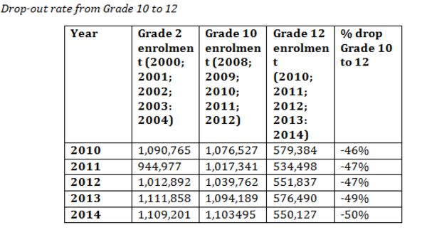On the 2014 matric results - Equal Education - NEWS